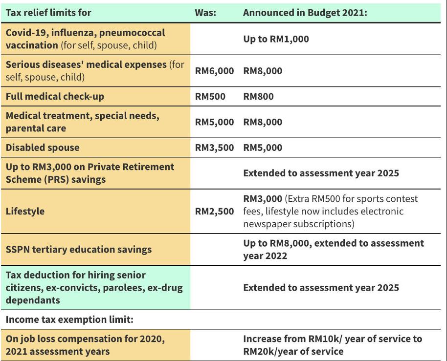 tax relief budget 2021 Malaysia